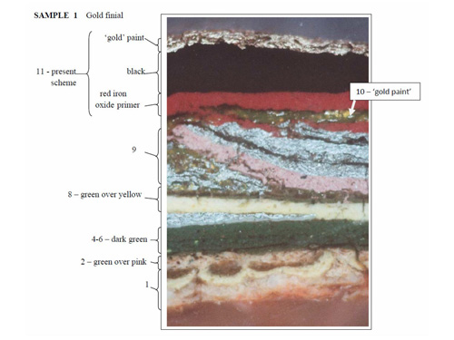 Paint Sample Analysis Results